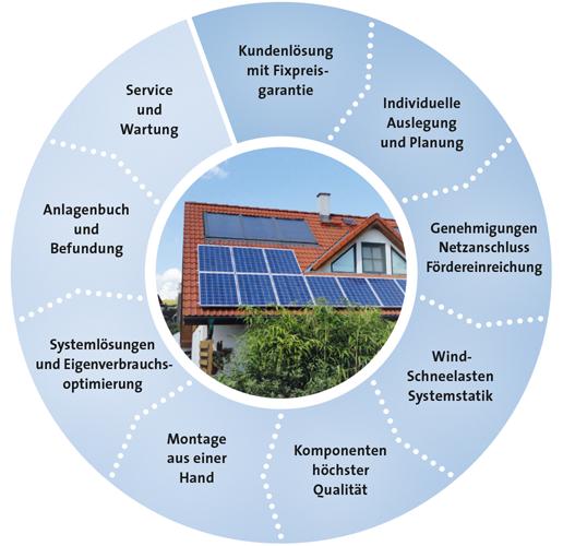 Photovoltaik-Anlage - lanung bis zur Errichtung